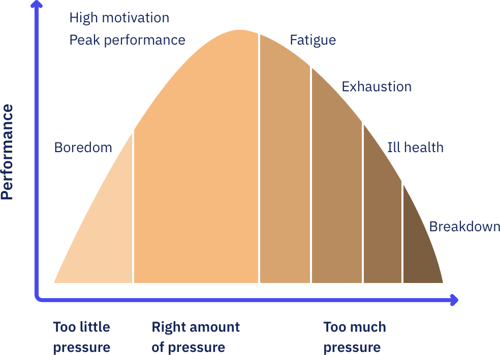 The human function curve adapted from Yerkes Dodson curve